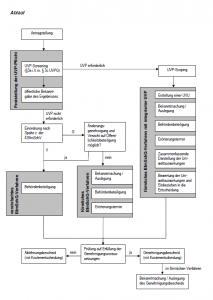 PAP-Genehmigungsverfahren